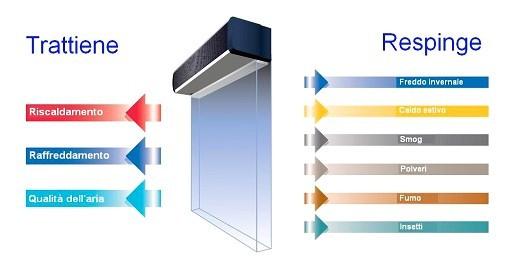 Vendita installazione barriere d'aria Bologna e provincia